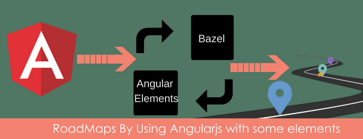 Data binding in Angular 6