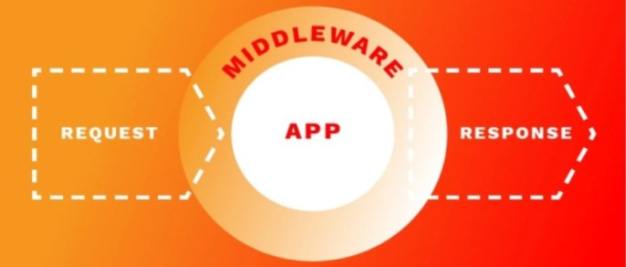 Middleware in Laravel