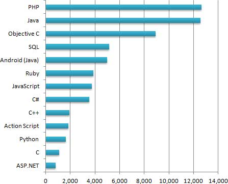 php graph