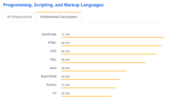 top programming languages 2019